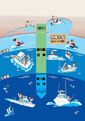 ボート免許区域